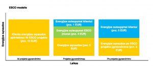 ESCO modelis
